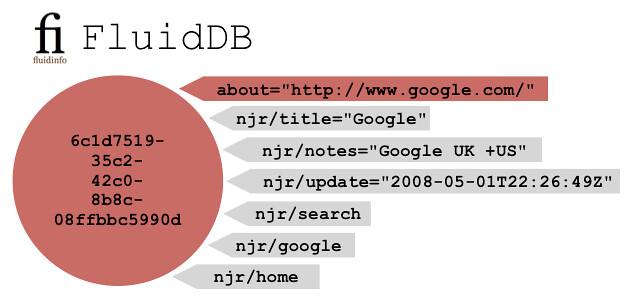google-fluiddb-simple-bigger.png