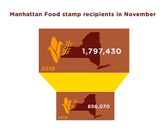 Manhattan Users Guide (GEEKSTATS) Tags: nyc newyork manhattan infographic statistic infograph foodstamp