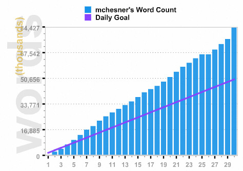 The novel is done!!!  84,427 words in 8 chapters (34,427 over @Nanowrimo's 50K goal.  7,959 written today.)  Woohoo!