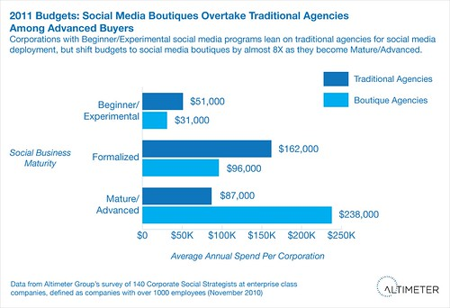 2011 Budgets: Social Media Boutiques Overtake Traditional Agencies Among Advanced Buyers