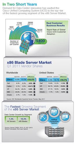 Infographic: Cisco UCS Market Share