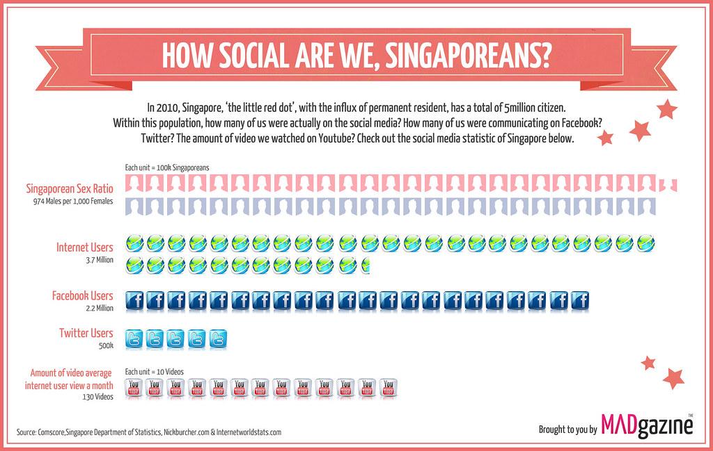 Infographics: Singapore Social Media Statistic 2010