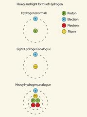 Hidrógeno normal, ligero y pesado