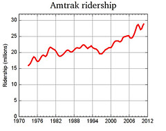Amtrak ridership 1972 to 2010 (Mulad) Tags: amtrak 1972 2010 gnuplot ridership