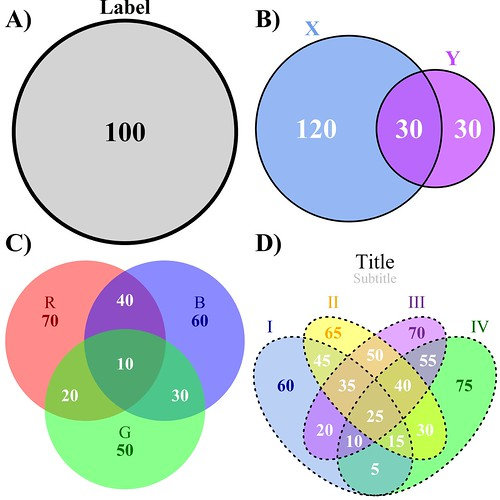 venn will i see euler again? the four types of venn diagrams drawn by the