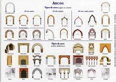 Tipos de arco