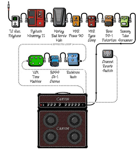 5483675573_28f49058e3 flickriver photoset 'diy pedalboard' by philoking pedalboard wiring diagram at n-0.co