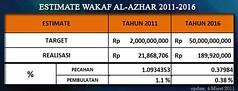 Estimate Wakaf Al-Azhar (Maret 04) (Wakaf Al-Azhar) Tags: alazhar estimate wakaf