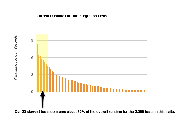 a graph showing that our 20 slowest integration tests, consume about 30% of the overall runtime for the 2,000 tests in that suite