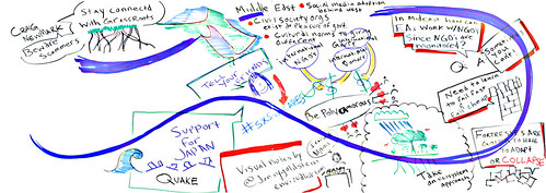 nonprofits and free agents in a a networked world: visual notes 2