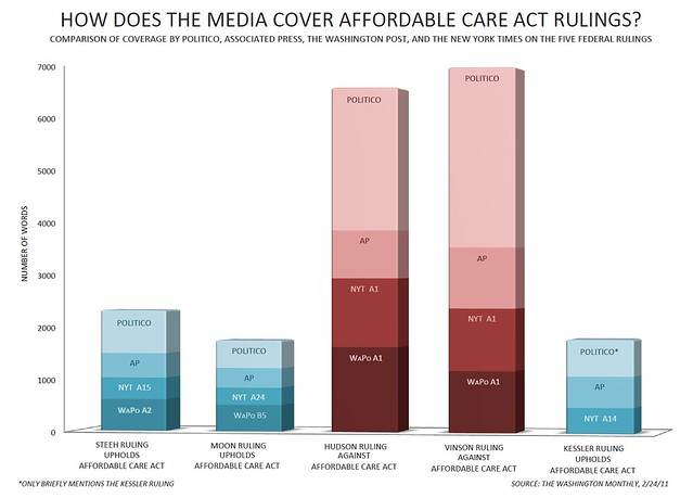 How Does The Media Cover Affordable Care Act Rulings?