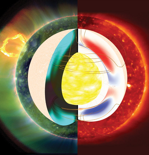 Flujos internos del Sol