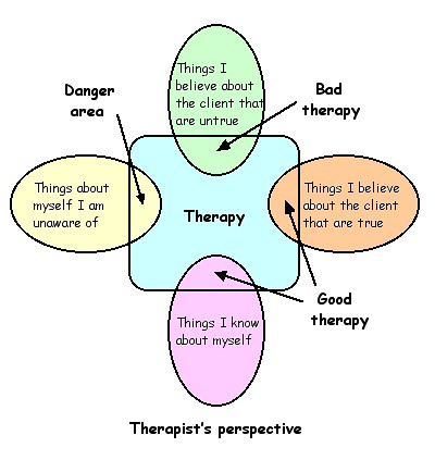 Therapy venn diagram