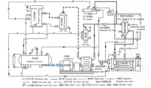 Industrial refrigeration units wiring diagram diy wiring diagrams refrigerators parts industrial refrigerator rh refrigeratorspartsus blogspot com basic electrical wiring diagrams refrigeration compressor wiring diagram ccuart Choice Image