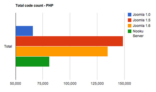 Total code count - PHP