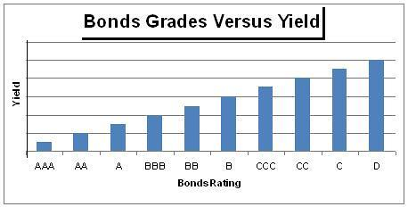 Bonds Grades Versus Yield