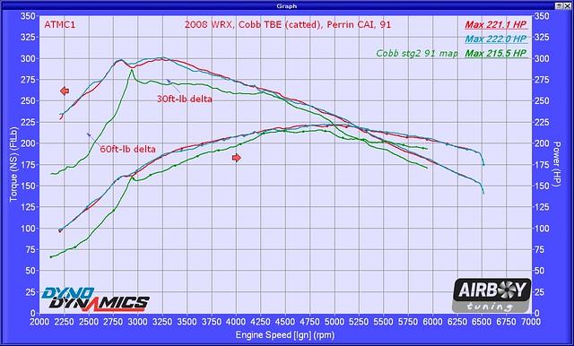 2008 WRX stg2 Cobb TBE Perrin intake w markers