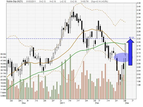 Noble Group (break out, gap up forming strong support) | SG Share ...