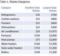 Table 1. Rebate Categories