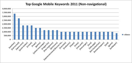 google mobile searches non navigational