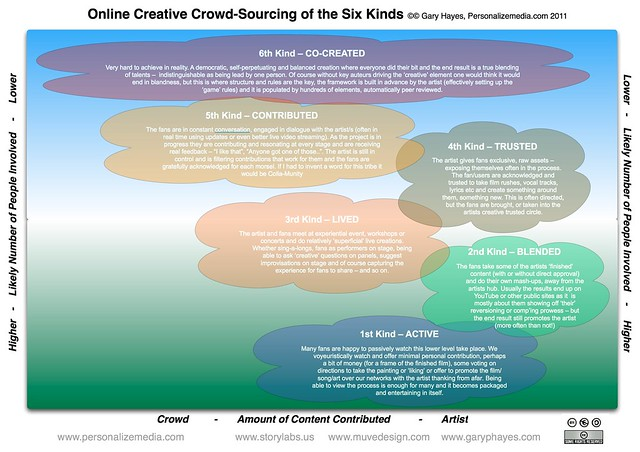 Online Creative Crowd-Sourcing of the Six Kinds