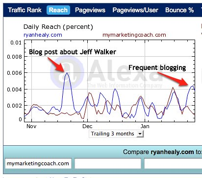 Alexa RyanHealy.com vs. MyMarketingCoach.com