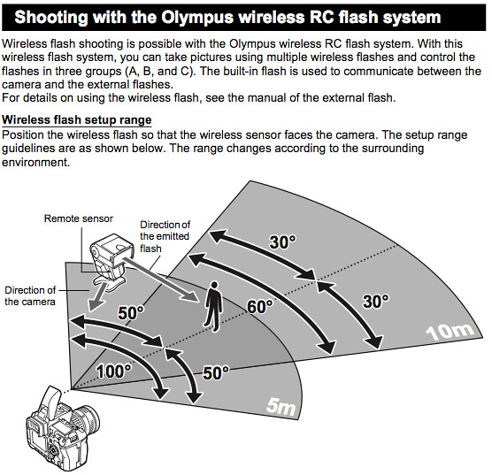 Shooting with the wireless RC flash system, on pages 80 and 81 of the Olympus E-5 Manual