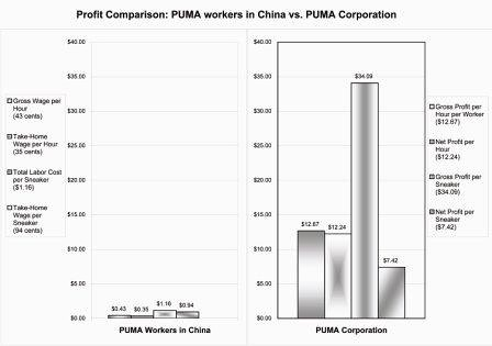 Comparison of PUMA's profits vs. workers' wages