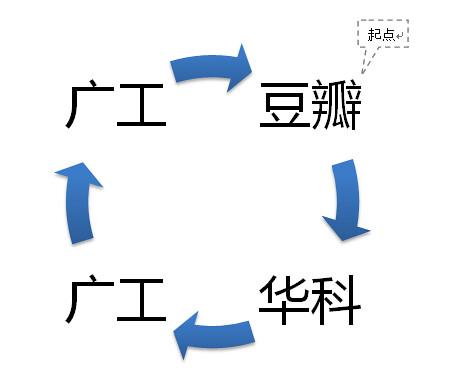 豆瓣插件流程图