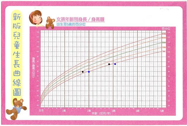 taiwanesegirlgrowthcharts_hannahheight_feb2011