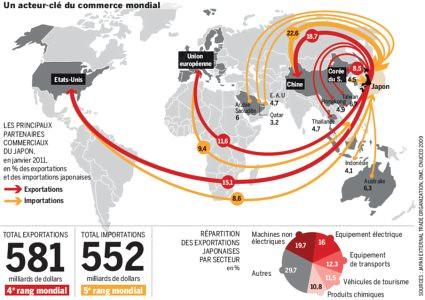 11c16 LMonde Japón y el comercio mundial