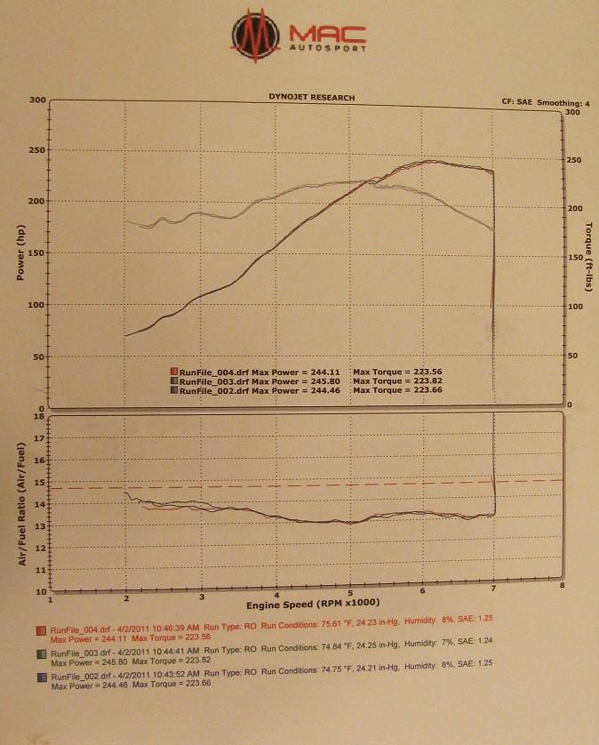 Post your e36 M3 Dyno Charts [Archive] - Page 2 - BMW M3 Forum com