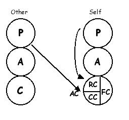 P to AC transaction