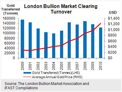 London Bullion Market Clearing Turnover