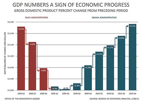 GDP bikini graph as of q4 2010