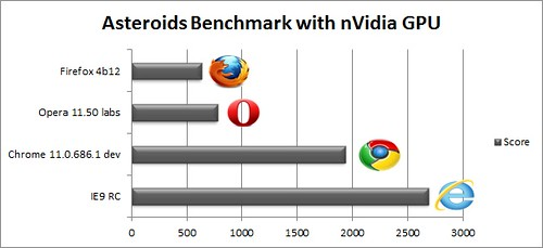 IE9RCBench_43_asteroidsbench_nvidia