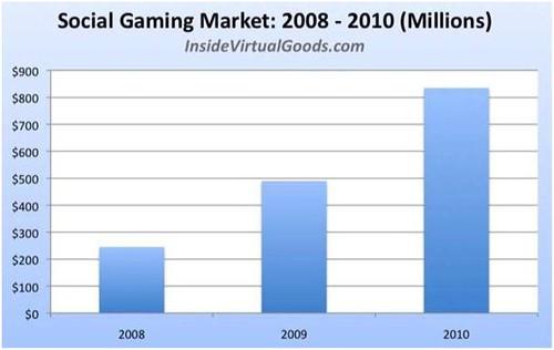 social-gaing-market-2010