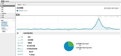 Google Analytics新版資訊首頁
