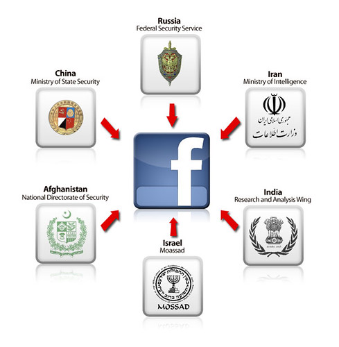 Social Media and Worldwide Communications
