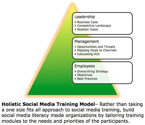 Holistic Social Media Training Model
