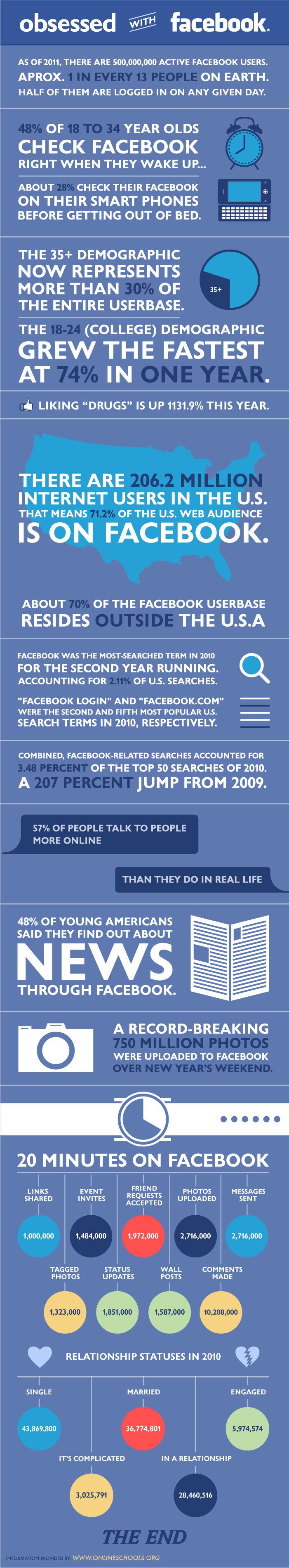 Are You Obsessed With Facebook?