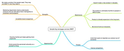 Mortgage services SWOT mind map