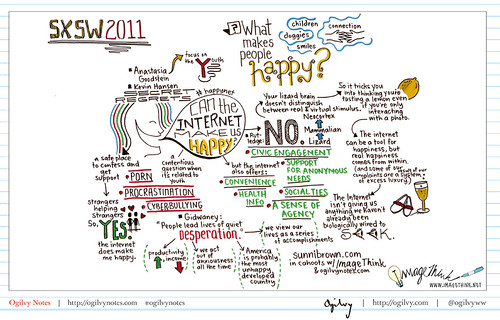 Internet Happiness Concept Map