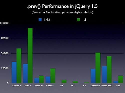 .prev() Performance in jQuery 1.5