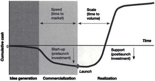 the cash curve