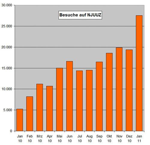 statistik njuuz 2011-01