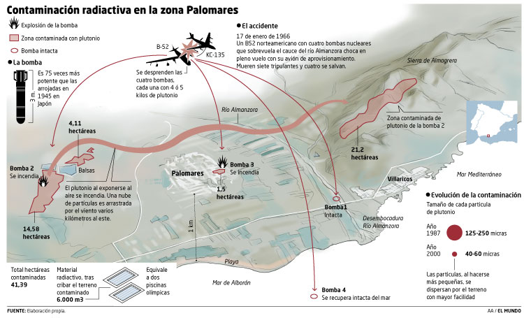 Atomic bombs in Palomares
