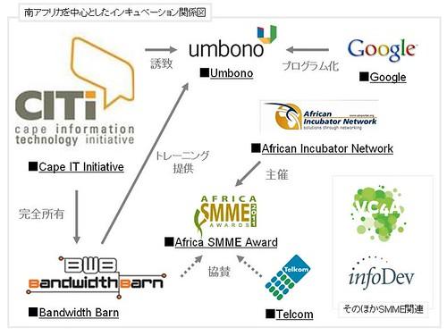 incubation_map