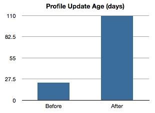 Premium content: profile update age