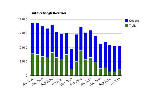 Trulia vs Google Referrals by Month
